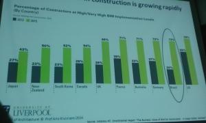 Kiviniemi aponta que, de acordo com levantamento da McGraw Hill, 73% das empresas brasileiras declaram que estarão com o BIM altamente implementado em 2015. Será?